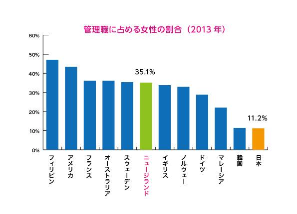 女性の活躍度グラフB|ニュージーランドと日本