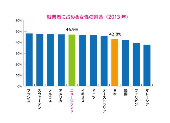 女性の活躍度グラフA|ニュージーランドと日本