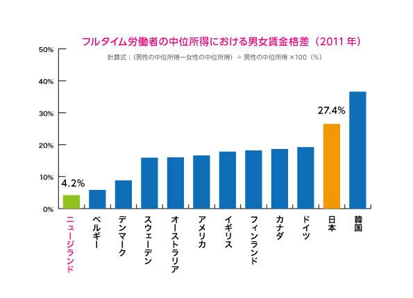 女性の活躍度グラフC|ニュージーランドと日本